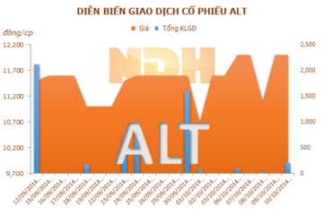 ALT: 27/10 ĐKCC trả cổ phiếu thưởng cho cổ đông hiện hữu, tỷ lệ 10:1