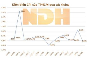 CPI 10 tháng tăng 2,36%, thấp nhất trong 11 năm