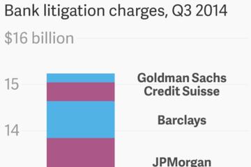 Các siêu ngân hàng thế giới chi tới 15 tỷ USD để xử lý các rắc rối pháp lý