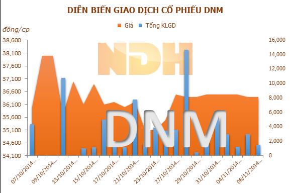 DNM: 19/11 ĐKCC tạm ứng cổ tức đợt 1 năm 2014, tỷ lệ 15%