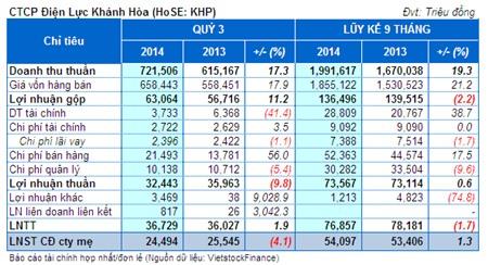 KHP: Lãi ròng 9 tháng vượt 4% kế hoạch