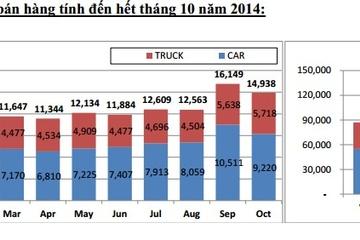 Việt Nam tiêu thụ gần 15.000 chiếc ô tô trong tháng 10, tăng 45% so với cùng kỳ
