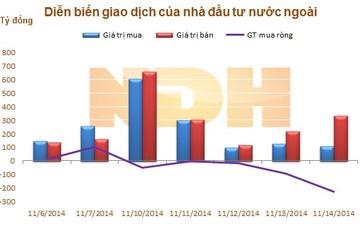 Ngày 14/11: Khối ngoại đẩy mạnh bán ròng hơn 226,7 tỷ đồng trên HOSE