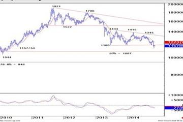 Credit Suisse: 'Giá vàng sẽ giảm về 950 USD'