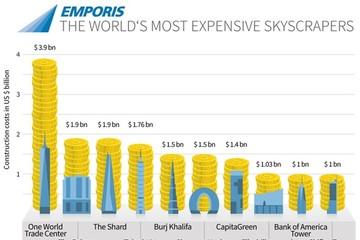 10 tòa nhà cao chọc trời đắt giá nhất thế giới