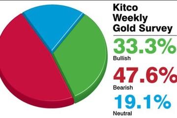 Phần lớn nhận định cho thấy giá vàng tiếp tục giảm trong tuần tới