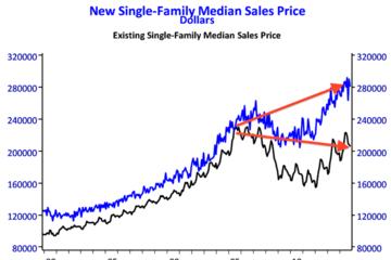 Sự chênh lệch giữa giá nhà mới và giá nhà hiện tại tại Mỹ đang tăng dần