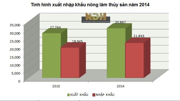 Bức tranh xuất nhập khẩu nông sản 2014: Xuất siêu hơn 9 tỷ USD