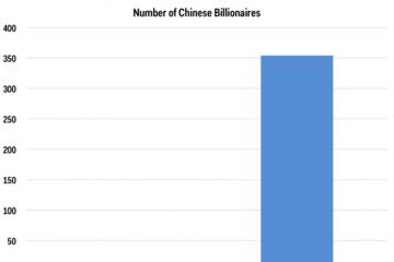 Số tỷ phú đôla của Trung Quốc đã tăng 11.700% sau 10 năm