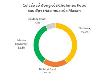 Masan chỉ mua được 32,8% cổ phần của Cholimex Food