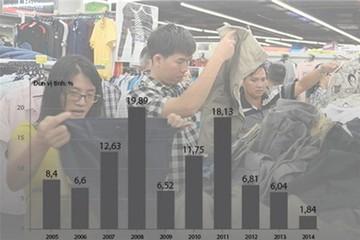 Chỉ số giá tiêu dùng của TP.HCM tiếp tục giảm