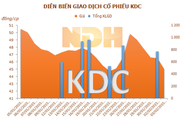 KDC: Em trai Chủ tịch HĐQT đăng ký mua 1 triệu cổ phiếu
