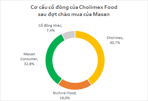 Sau khi Masan Foods nắm 32.85% vốn, Cholimex Foods không còn là công ty đại chúng