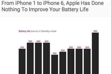Điểm yếu nhất của iPhone trong 8 năm qua