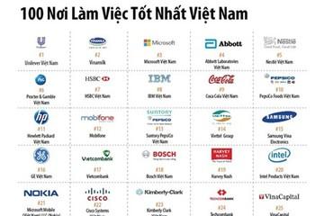 Làm việc ở đâu tốt nhất Việt Nam?