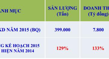 Năm 2015 NKG lên kế hoạch tăng 30% sản lượng, lợi nhuận tăng 79%
