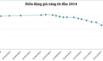 Quỹ bình ổn xăng dầu đang cạn dần, giá xăng liệu có tăng?
