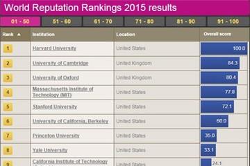 Việt Nam vắng bóng trong bảng xếp hạng đại học thế giới