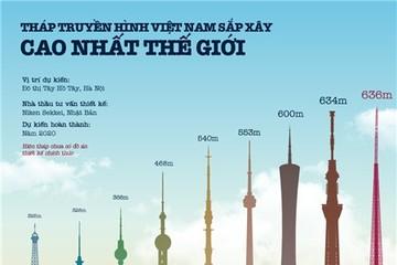 Tháp truyền hình Việt Nam có thể phá kỷ lục thế giới