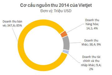 Năm 2015: Vietjet đặt mục tiêu lãi 50 triệu USD, niêm yết cuối năm