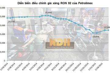 Ngày 13/4: Giữ nguyên giá xăng dầu, điều chỉnh mức trích Quỹ bình ổn