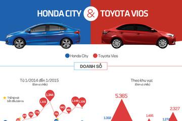 Honda City và Toyota Vios - cuộc chiến xe Nhật tại Việt Nam