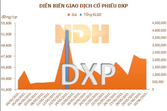 Vinalines đã thoái toàn bộ vốn tại DXP