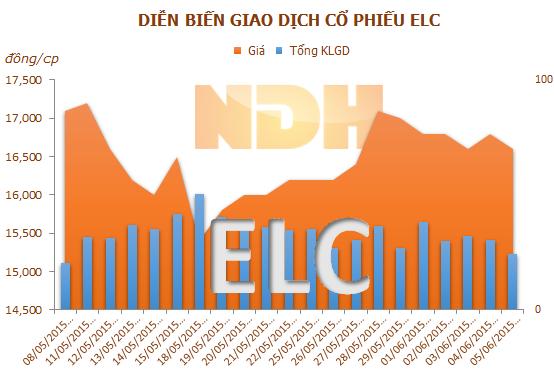 Elcom phát hành hơn 3 triệu cổ phiếu thưởng
