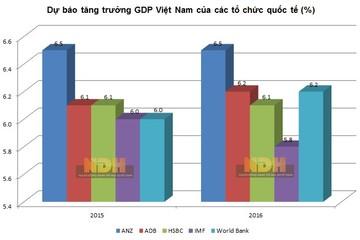 Dự báo tăng trưởng GDP của Việt Nam: ANZ lạc quan nhất