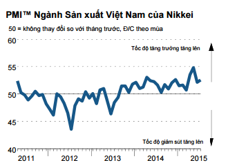 Chỉ số PMI của Việt Nam tăng lên 52,6 điểm trong tháng 7