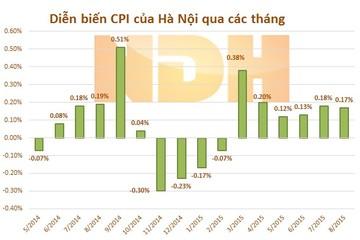 Tháng 8: CPI Tp.HCM giảm 0,12%; CPI Hà Nội tăng 0,17%