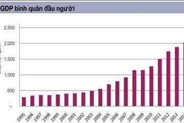 Kinh tế Việt Nam 70 năm - những bước phát triển ấn tượng