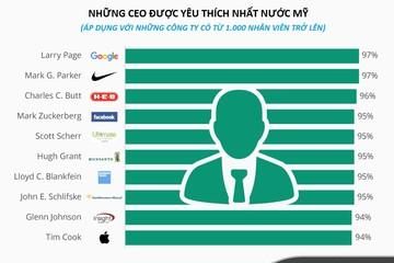 [Infographic] Những CEO được yêu thích nhất nước Mỹ