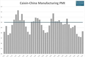 Chỉ số PMI tăng, nhưng sản xuất của Trung Quốc tiếp tục thu hẹp
