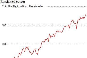 [Chart] Xuất khẩu dầu mỏ của Nga đạt mức kỷ lục trong tháng 10