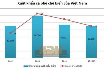 [Chart] Xuất khẩu cà phê nhân của Việt Nam giảm dần, cà phê chế biến tăng