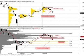 PTKT tuần (30/11-04/12): VN-Index rơi xuống vùng hấp dẫn