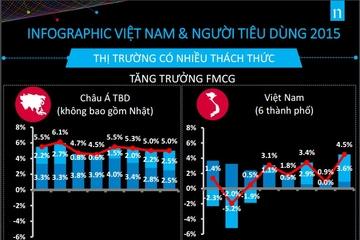 [Infographic] Người tiêu dùng Việt Nam năm 2015 qua lăng kính Nielsen
