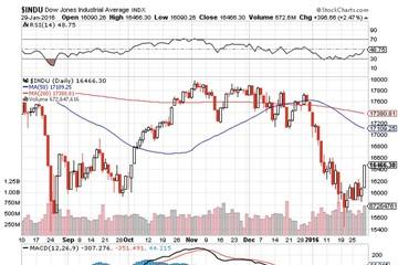 PTKT tuần (01/02-05/02): Nhịp đập chung của thị trường Chứng khoán toàn cầu
