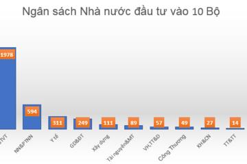 Top 10 Bộ tiêu nhiều tiền đầu tư Ngân sách trong tháng 2