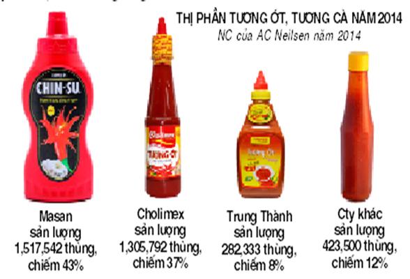 Cholimex giữ Cholimex Foods: Có giảm độ cay ngành tương ớt?