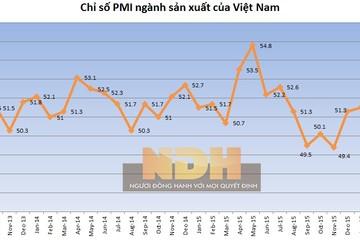 Chỉ số PMI tháng 3 của Việt Nam tăng nhẹ lên 50,7 điểm