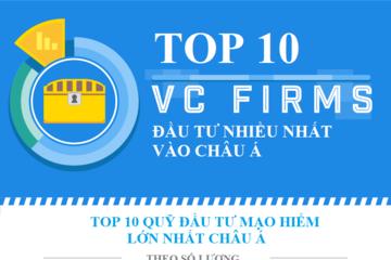 """[Infographic] TOP 10 quỹ đầu tư mạo hiểm """"hào phóng"""" nhất với startup Châu Á"""