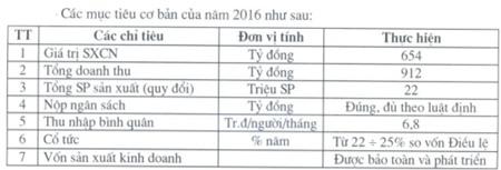 Khóa Việt-Tiệp chia cổ tức 51% cho năm 2015