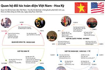 [Infographics] Quan hệ đối tác toàn diện Việt Nam - Hoa Kỳ