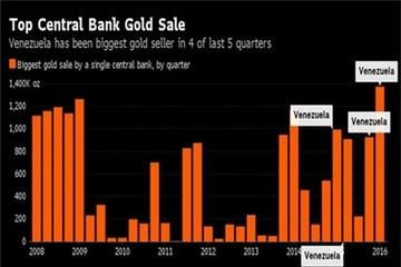 IMF: Venezuela bán hơn 40 tấn vàng dự trữ trong 2 tháng