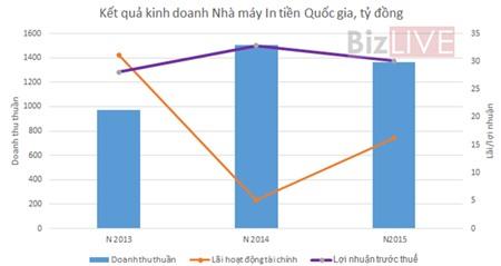 Nhà máy In tiền Quốc gia: Thu nhập bình quân cán bộ 34,15 triệu đồng/tháng