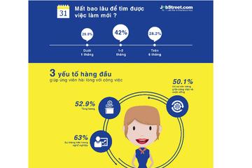 Hơn 70% người Việt sẵn sàng chuyển việc