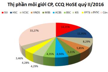 SSI chiếm 14,21% thị phần môi giới sàn HoSE quý II/2016