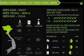 [Infographic] Thực phẩm đóng gói: Cạnh tranh khốc liệt trong thị trường tiềm năng